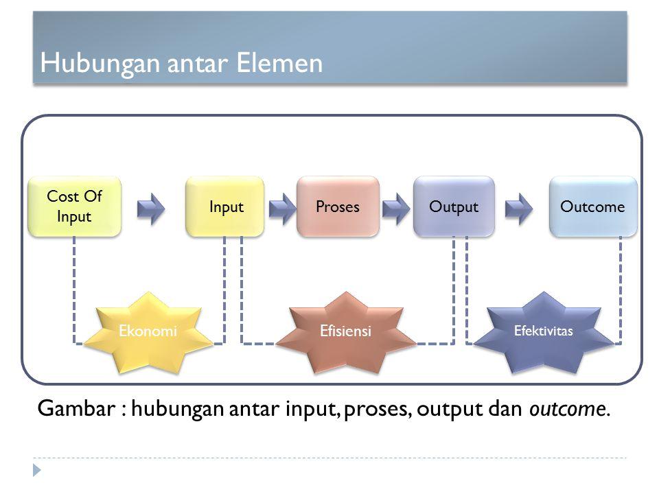 Hubungan antar Elemen Cost Of Input Input Proses Output Outcome Ekonomi Efisiensi Efektivitas Gambar : hubungan antar input, proses, output dan outcom