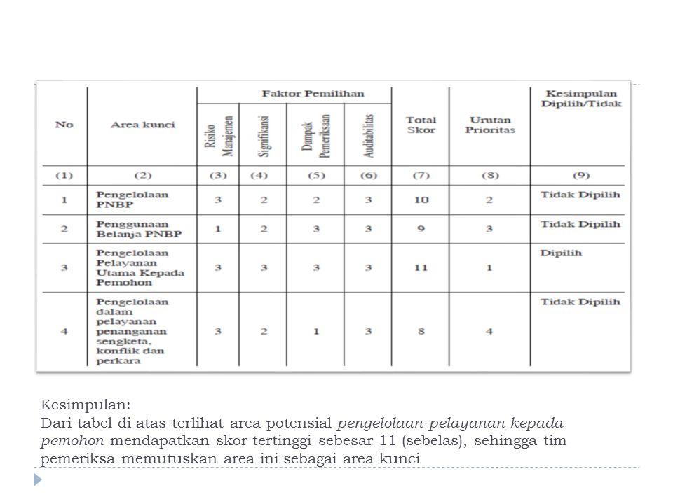 Kesimpulan: Dari tabel di atas terlihat area potensial pengelolaan pelayanan kepada pemohon mendapatkan skor tertinggi sebesar 11 (sebelas), sehingga