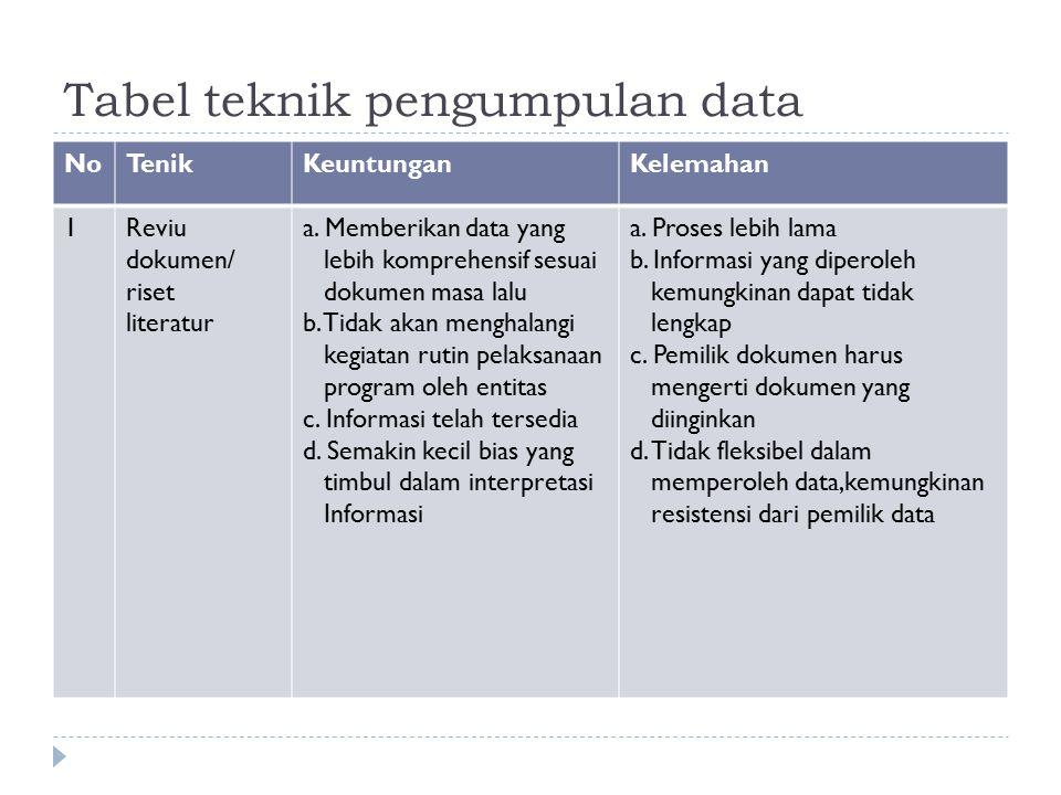 Tabel teknik pengumpulan data NoTenikKeuntunganKelemahan 1Reviu dokumen/ riset literatur a. Memberikan data yang lebih komprehensif sesuai dokumen mas