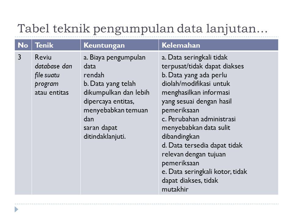 Tabel teknik pengumpulan data lanjutan… NoTenikKeuntunganKelemahan 3Reviu database dan file suatu program atau entitas a. Biaya pengumpulan data renda