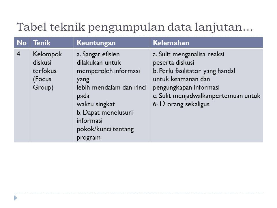 Tabel teknik pengumpulan data lanjutan… NoTenikKeuntunganKelemahan 4Kelompok diskusi terfokus (Focus Group) a. Sangat efisien dilakukan untuk memperol