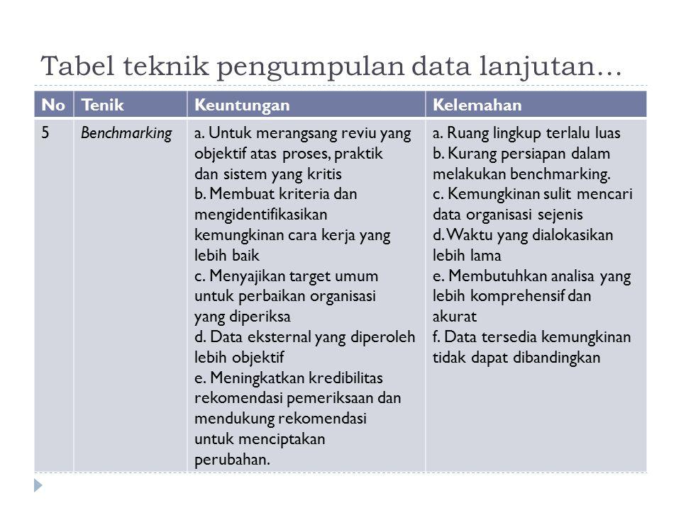 Tabel teknik pengumpulan data lanjutan… NoTenikKeuntunganKelemahan 5Benchmarkinga. Untuk merangsang reviu yang objektif atas proses, praktik dan siste