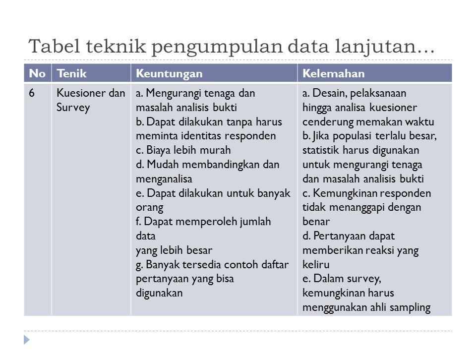 Tabel teknik pengumpulan data lanjutan… NoTenikKeuntunganKelemahan 6Kuesioner dan Survey a. Mengurangi tenaga dan masalah analisis bukti b. Dapat dila