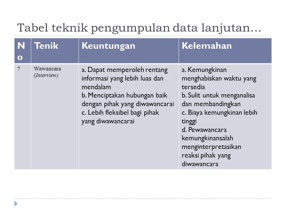 Tabel teknik pengumpulan data lanjutan… NoNo TenikKeuntunganKelemahan 7Wawancara (Interview) a. Dapat memperoleh rentang informasi yang lebih luas dan