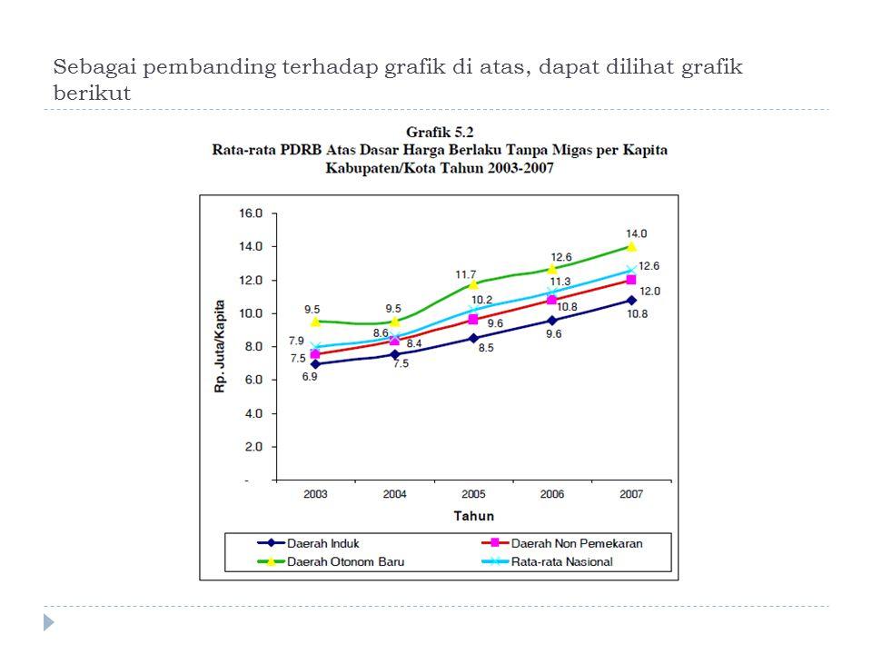 Sebagai pembanding terhadap grafik di atas, dapat dilihat grafik berikut