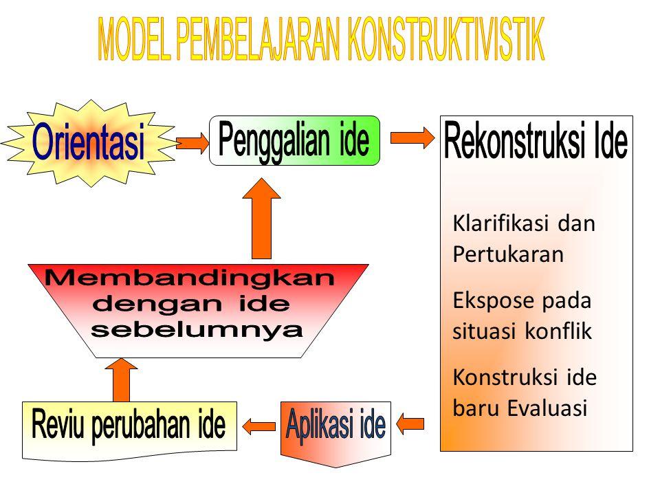 Klarifikasi dan Pertukaran Ekspose pada situasi konflik Konstruksi ide baru Evaluasi