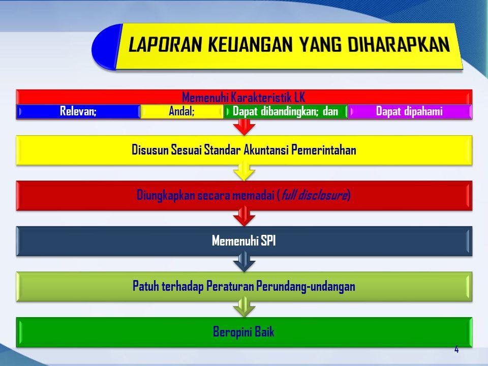 Beropini Baik Patuh terhadap Peraturan Perundang-undangan Memenuhi SPI Diungkapkan secara memadai (full disclosure) Disusun Sesuai Standar Akuntansi P