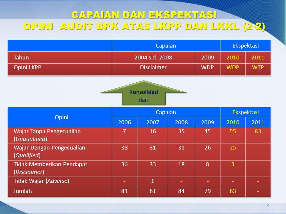 5 Konsolidasi dari CAPAIAN DAN EKSPEKTASI OPINI AUDIT BPK ATAS LKPP DAN LKKL (2-2)