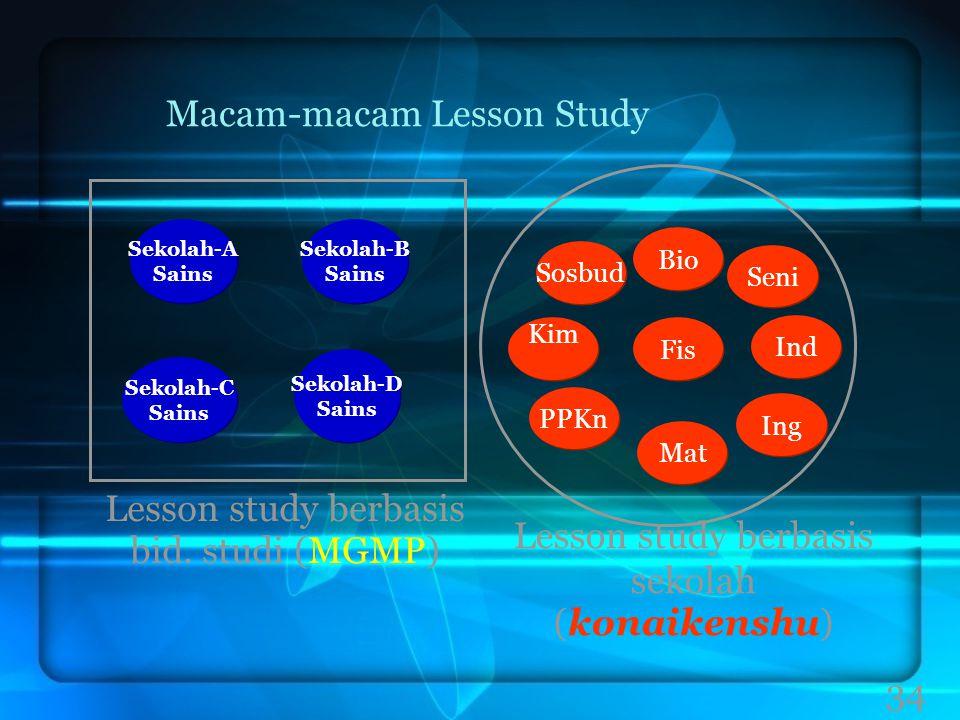 34 Macam-macam Lesson Study Sekolah-B Sains Sekolah-B Sains Sekolah-D Sains Sekolah-D Sains Sekolah-C Sains Sekolah-C Sains Sekolah-A Sains Sekolah-A