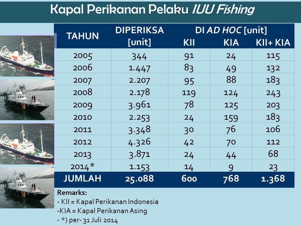 ku Kapal Perikanan Pelaku IUU Fishing Remarks: - KII = Kapal Perikanan Indonesia -KIA = Kapal Perikanan Asing - *) per- 31 Juli 2014 TAHUN DIPERIKSA [