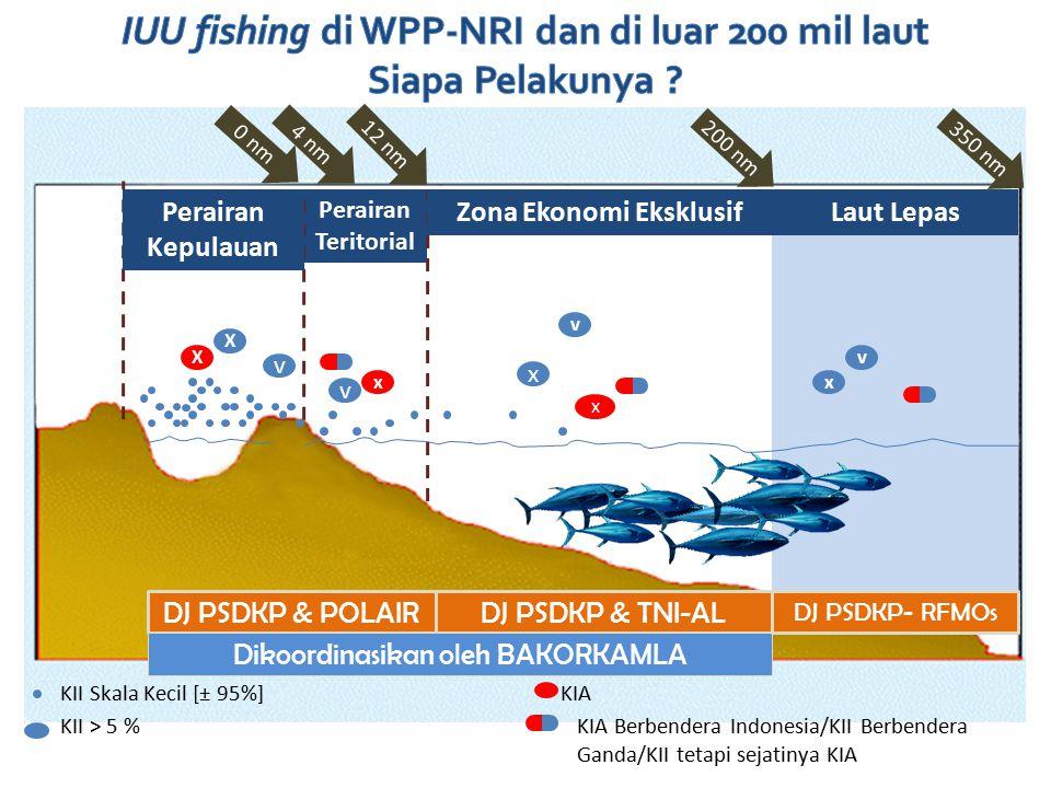 Indonesian Exclusive Economic Zones Territorial Waters DJ PSDKP & POLAIRDJ PSDKP & TNI-AL Dikoordinasikan oleh BAKORKAMLA 0 nm X 12 nm 200 nm 350 nm v