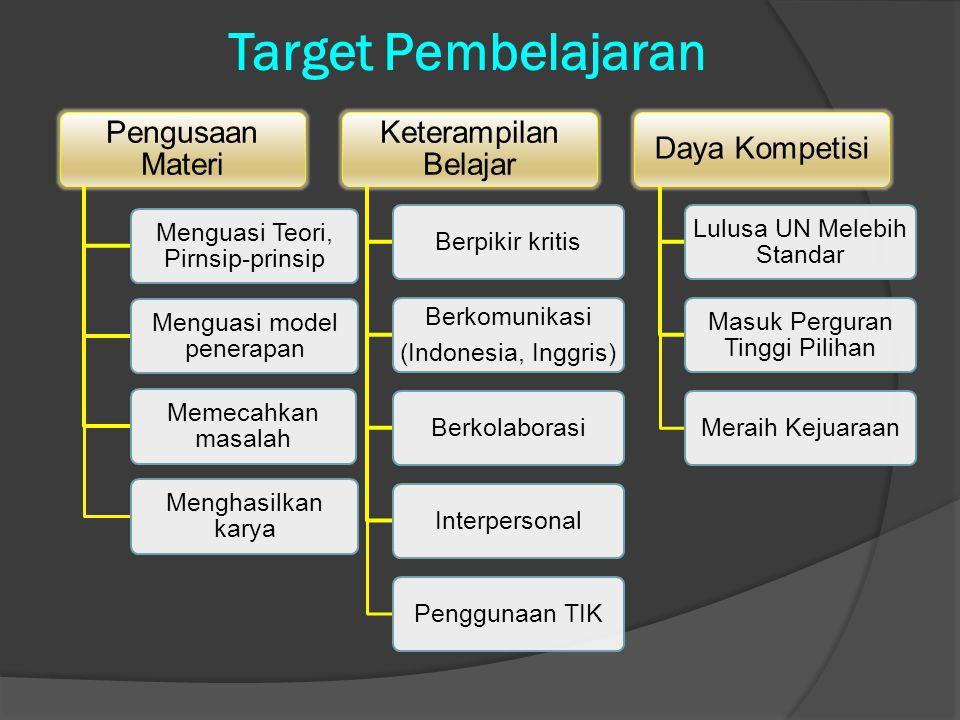 Target Pembelajaran Pengusaan Materi Menguasi Teori, Pirnsip-prinsip Menguasi model penerapan Memecahkan masalah Menghasilkan karya Keterampilan Belajar Berpikir kritis Berkomunikasi (Indonesia, Inggris) BerkolaborasiInterpersonalPenggunaan TIK Daya Kompetisi Lulusa UN Melebih Standar Masuk Perguran Tinggi Pilihan Meraih Kejuaraan