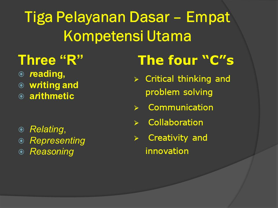 Tiga Pelayanan Dasar – Empat Kompetensi Utama Three R  reading,  writing and  arithmetic  Relating,  Representing  Reasoning The four C s  Critical thinking and problem solving  Communication  Collaboration  Creativity and innovation
