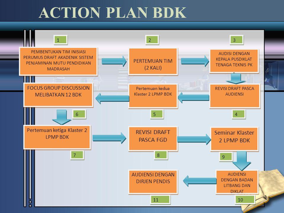 ACTION PLAN LPMP CLC 1 TEMU AWAL CLC 1 TEMU AWAL OJL 1 Kerja Mandiri – Editing Pedoman, Uji Coba Panduan Identifikasi Program/Kegiatan mengacu pada Pedoman OJL 1 Kerja Mandiri – Editing Pedoman, Uji Coba Panduan Identifikasi Program/Kegiatan mengacu pada Pedoman CLC 2 Progress report Best Practices 'Sekolah Binaan' Menyepakati menu panduan yang disusun CLC 2 Progress report Best Practices 'Sekolah Binaan' Menyepakati menu panduan yang disusun OJL 2 Kerja Mandiri – Penyusunan Draft Panduan OJL 2 Kerja Mandiri – Penyusunan Draft Panduan CLC 3 Progress report Panduan Reviu – Uji Materi Persiapan SEMINAR CLC 3 Progress report Panduan Reviu – Uji Materi Persiapan SEMINAR OJL 3 Kerja Mandiri – Finalisasi Draft Panduan hasil reviu Penyiapan bahan seminar OJL 3 Kerja Mandiri – Finalisasi Draft Panduan hasil reviu Penyiapan bahan seminar CLC 4 - SEMINAR Produk Pedoman Produk Panduan ??.