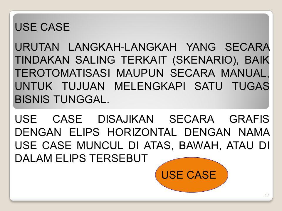 12 USE CASE URUTAN LANGKAH-LANGKAH YANG SECARA TINDAKAN SALING TERKAIT (SKENARIO), BAIK TEROTOMATISASI MAUPUN SECARA MANUAL, UNTUK TUJUAN MELENGKAPI SATU TUGAS BISNIS TUNGGAL.