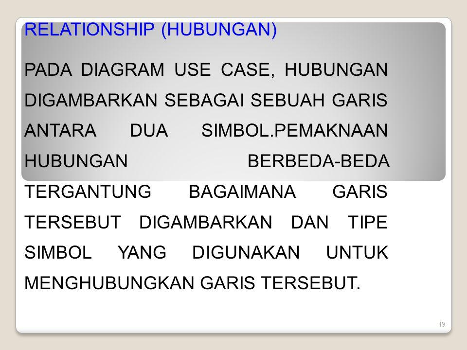 19 RELATIONSHIP (HUBUNGAN) PADA DIAGRAM USE CASE, HUBUNGAN DIGAMBARKAN SEBAGAI SEBUAH GARIS ANTARA DUA SIMBOL.PEMAKNAAN HUBUNGAN BERBEDA-BEDA TERGANTUNG BAGAIMANA GARIS TERSEBUT DIGAMBARKAN DAN TIPE SIMBOL YANG DIGUNAKAN UNTUK MENGHUBUNGKAN GARIS TERSEBUT.