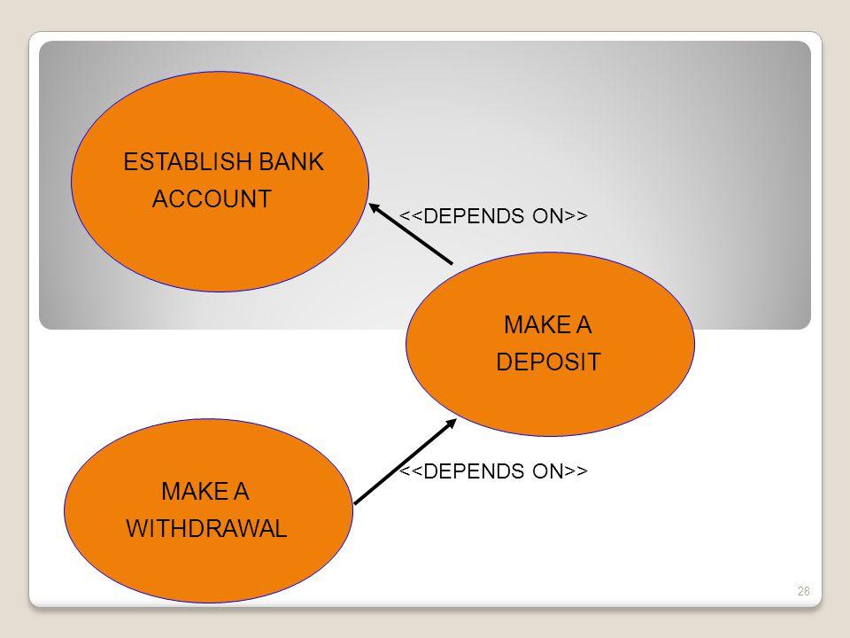 28 MAKE A WITHDRAWAL MAKE A DEPOSIT ESTABLISH BANK ACCOUNT >