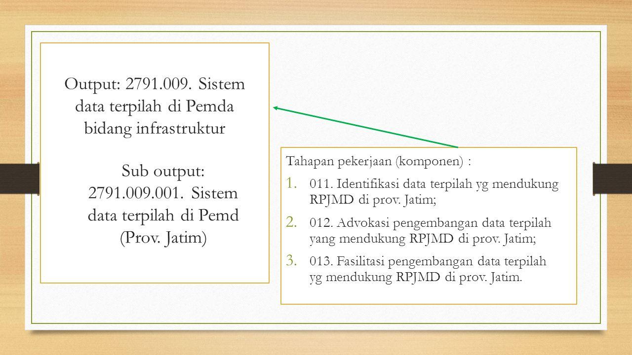 Output: 2791.009. Sistem data terpilah di Pemda bidang infrastruktur Tahapan pekerjaan (komponen) : 1. 011. Identifikasi data terpilah yg mendukung RP
