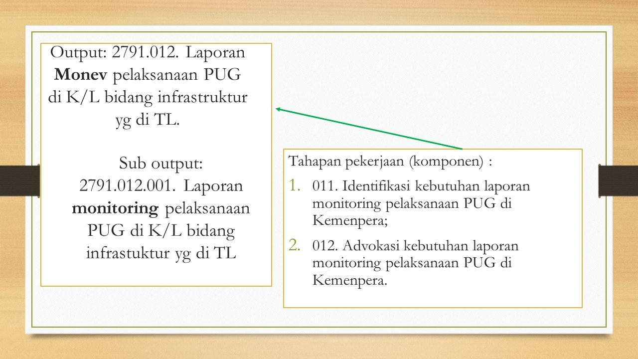 Output: 2791.012. Laporan Monev pelaksanaan PUG di K/L bidang infrastruktur yg di TL. Tahapan pekerjaan (komponen) : 1. 011. Identifikasi kebutuhan la