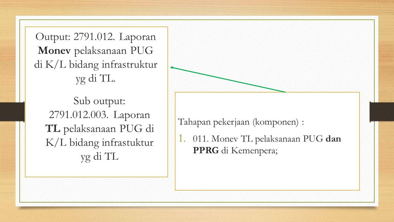 Output: 2791.012. Laporan Monev pelaksanaan PUG di K/L bidang infrastruktur yg di TL. Tahapan pekerjaan (komponen) : 1. 011. Monev TL pelaksanaan PUG