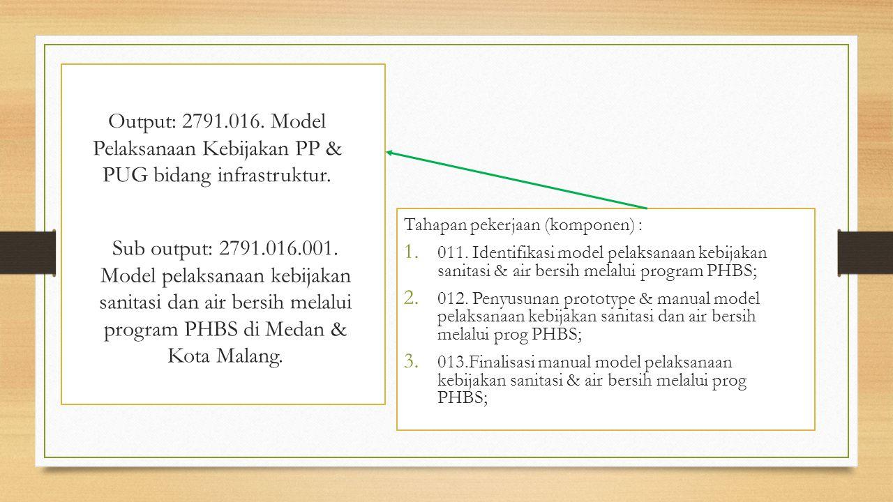 Output: 2791.016. Model Pelaksanaan Kebijakan PP & PUG bidang infrastruktur. Tahapan pekerjaan (komponen) : 1. 011. Identifikasi model pelaksanaan keb