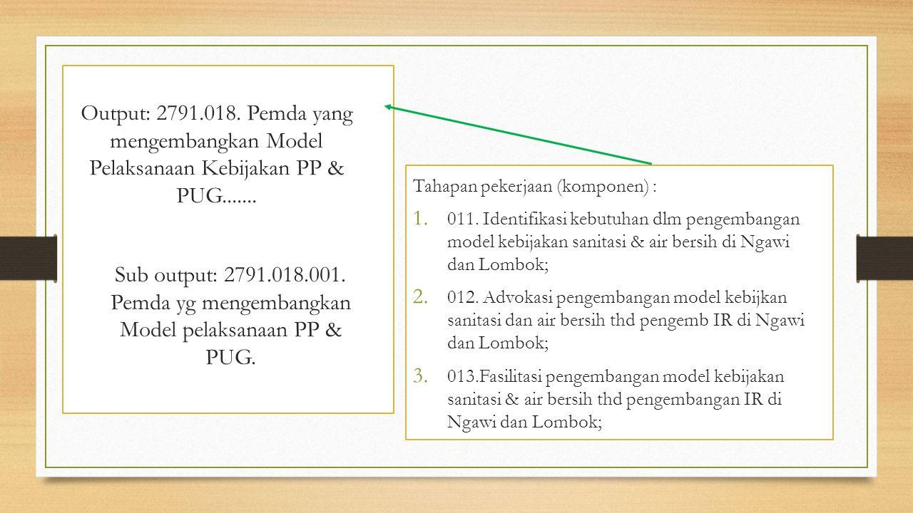 Output: 2791.018. Pemda yang mengembangkan Model Pelaksanaan Kebijakan PP & PUG....... Tahapan pekerjaan (komponen) : 1. 011. Identifikasi kebutuhan d