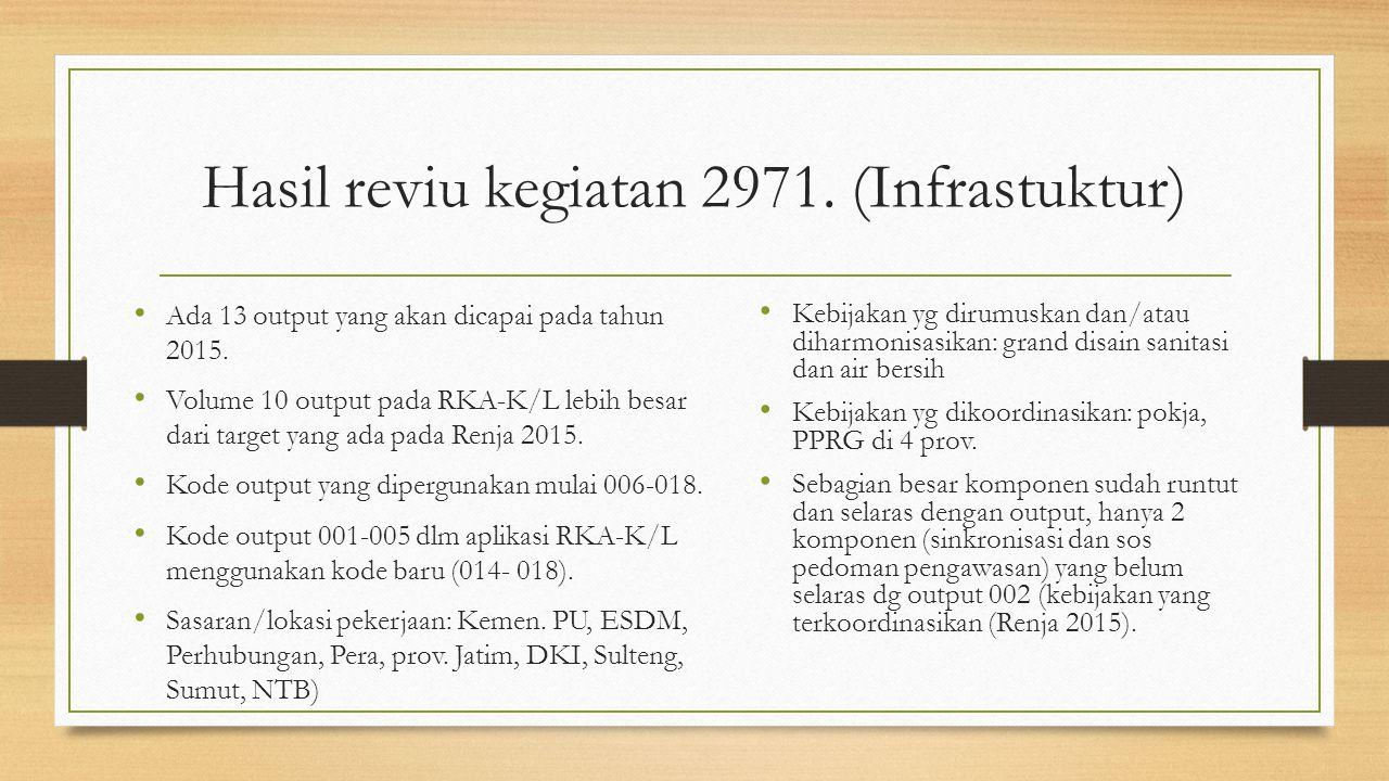 Hasil reviu kegiatan 2971. (Infrastuktur) Ada 13 output yang akan dicapai pada tahun 2015. Volume 10 output pada RKA-K/L lebih besar dari target yang