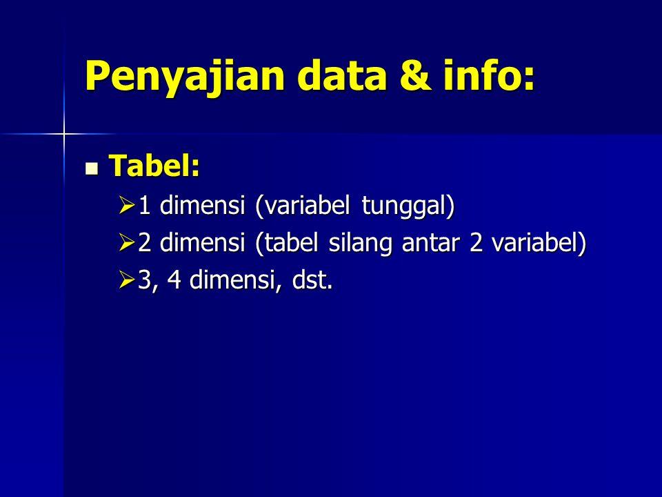 Penyajian data & info: Tabel: Tabel:  1 dimensi (variabel tunggal)  2 dimensi (tabel silang antar 2 variabel)  3, 4 dimensi, dst.