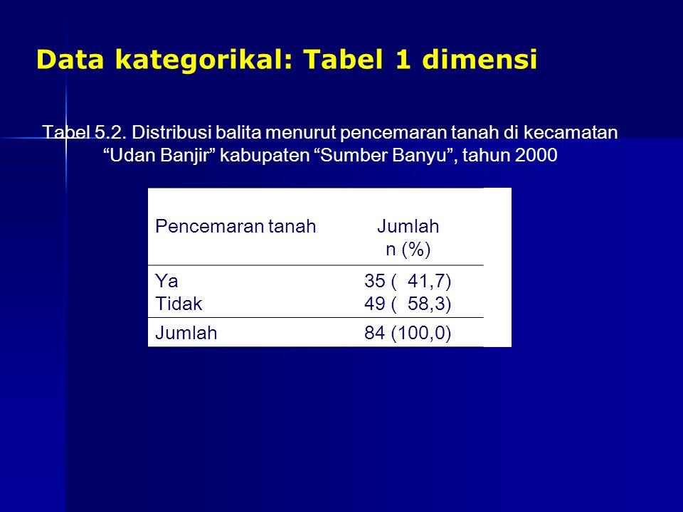 """Data kategorikal: Tabel 1 dimensi Tabel 5.2. Distribusi balita menurut pencemaran tanah di kecamatan """"Udan Banjir"""" kabupaten """"Sumber Banyu"""", tahun 200"""