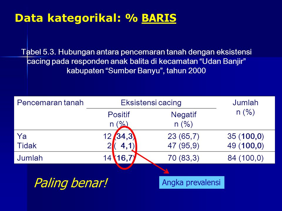 """Data kategorikal: % BARIS Tabel 5.3. Hubungan antara pencemaran tanah dengan eksistensi cacing pada responden anak balita di kecamatan """"Udan Banjir"""" k"""