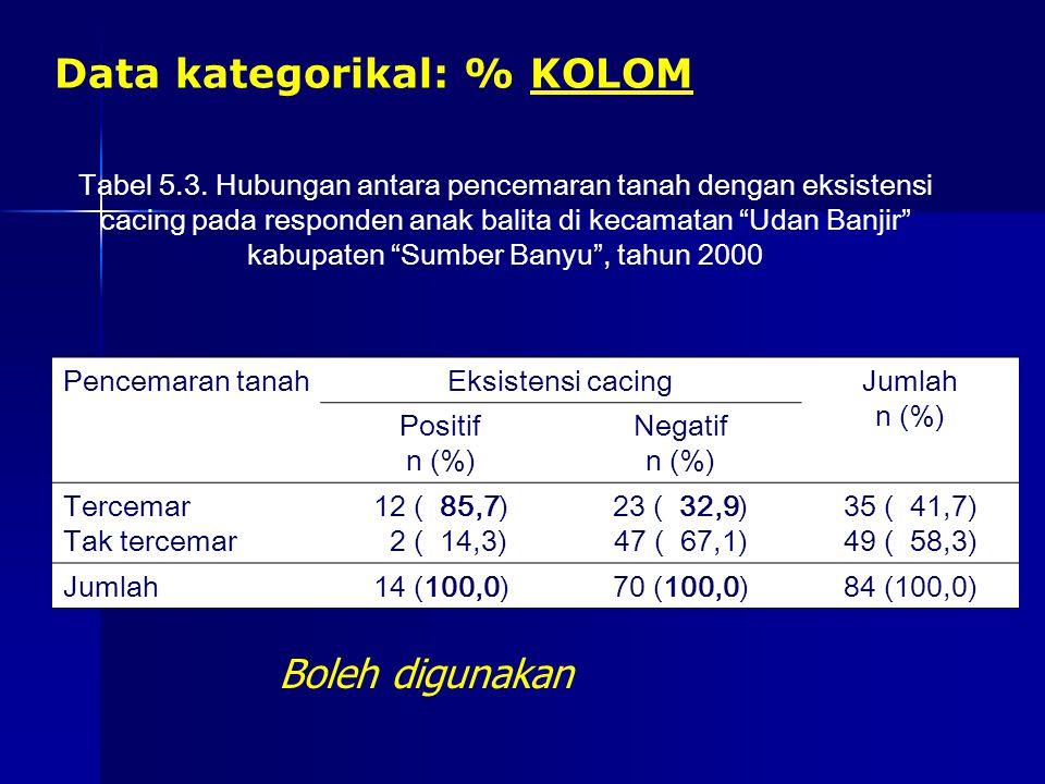 """Data kategorikal: % KOLOM Tabel 5.3. Hubungan antara pencemaran tanah dengan eksistensi cacing pada responden anak balita di kecamatan """"Udan Banjir"""" k"""