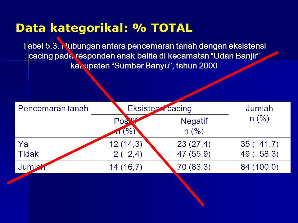 """Data kategorikal: % TOTAL Tabel 5.3. Hubungan antara pencemaran tanah dengan eksistensi cacing pada responden anak balita di kecamatan """"Udan Banjir"""" k"""