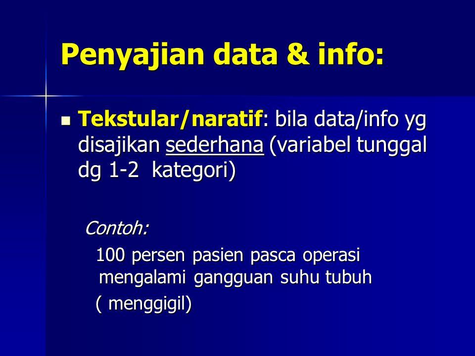 Penyajian data & info: Gambar: Gambar:  Lukisan/foto  Skema  Bagan  Peta  Diagram