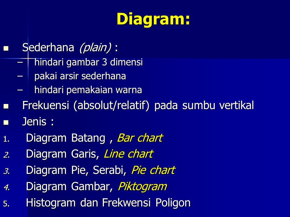 Diagram: Sederhana (plain) : Sederhana (plain) : –hindari gambar 3 dimensi –pakai arsir sederhana –hindari pemakaian warna Frekuensi (absolut/relatif)