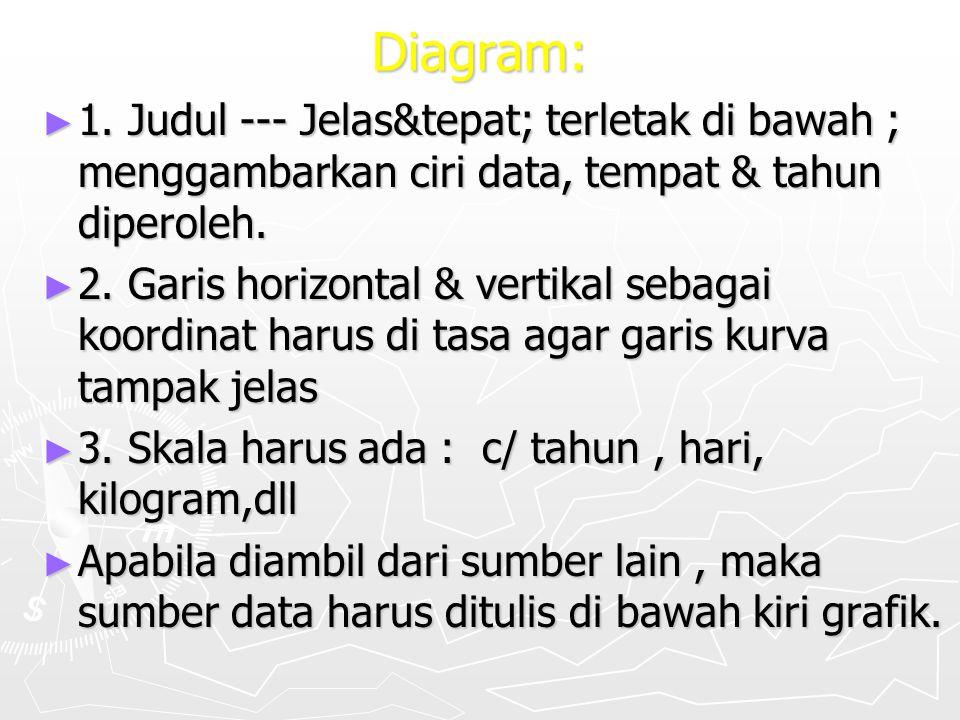 Diagram: ► 1. Judul --- Jelas&tepat; terletak di bawah ; menggambarkan ciri data, tempat & tahun diperoleh. ► 2. Garis horizontal & vertikal sebagai k