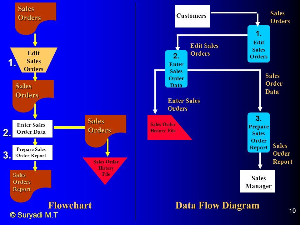© Suryadi M.T 10 Flowchart Sales Orders Sales Orders Report Sales Orders Edit Sales Orders Enter Sales Order Data Prepare Sales Order Report Sales Order History File Data Flow Diagram Customers 1.
