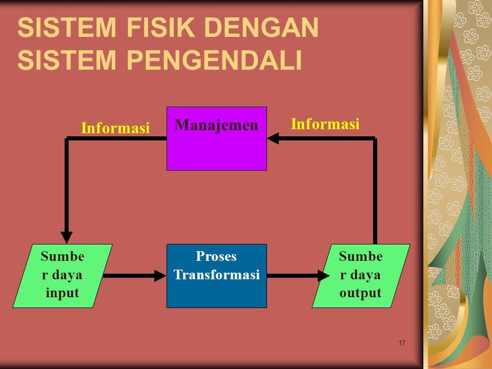17 SISTEM FISIK DENGAN SISTEM PENGENDALI Sumbe r daya input Proses Transformasi Sumbe r daya output Manajemen Informasi