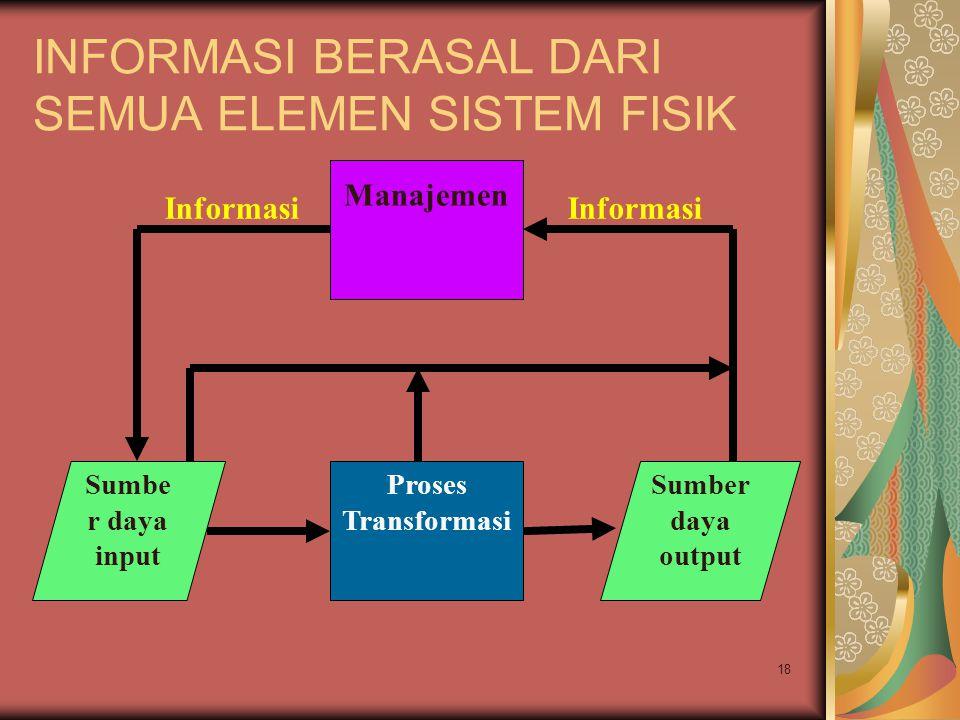 18 INFORMASI BERASAL DARI SEMUA ELEMEN SISTEM FISIK Sumbe r daya input Proses Transformasi Sumber daya output Manajemen Informasi