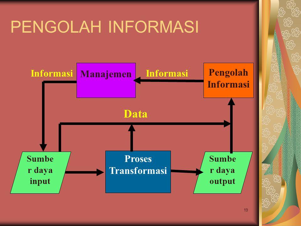 19 PENGOLAH INFORMASI Sumbe r daya input Proses Transformasi Sumbe r daya output Manajemen Informasi Pengolah Informasi Data