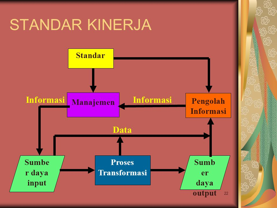 22 STANDAR KINERJA Sumbe r daya input Proses Transformasi Sumb er daya output Manajemen Informasi Pengolah Informasi Data Standar