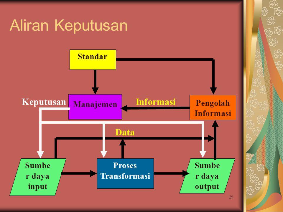 29 Aliran Keputusan Sumbe r daya input Proses Transformasi Sumbe r daya output Manajemen InformasiKeputusan Pengolah Informasi Data Standar