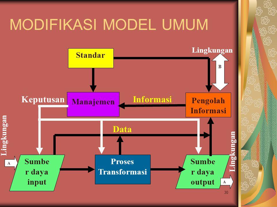 30 MODIFIKASI MODEL UMUM Sumbe r daya input Proses Transformasi Sumbe r daya output Manajemen InformasiKeputusan Pengolah Informasi Data Standar B Lingkungan A A