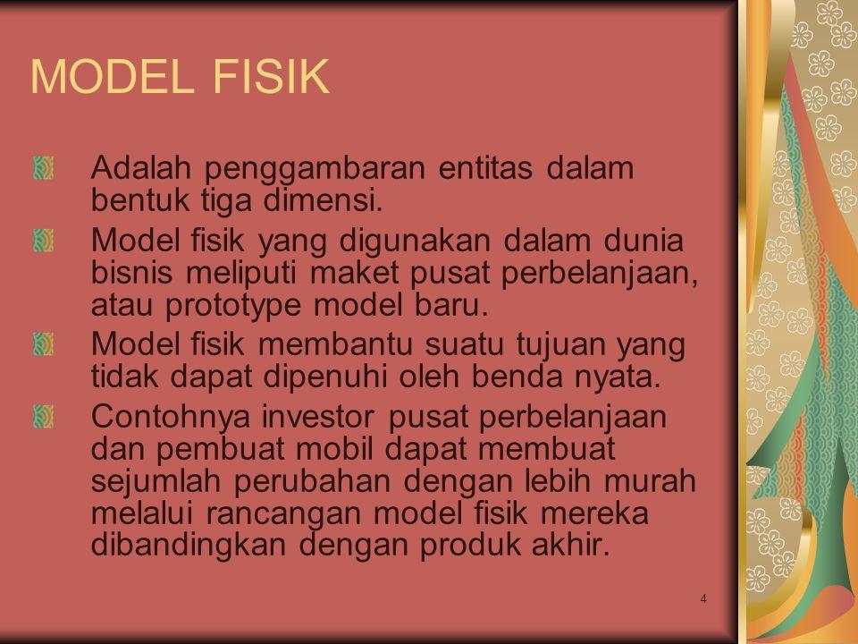 4 MODEL FISIK Adalah penggambaran entitas dalam bentuk tiga dimensi. Model fisik yang digunakan dalam dunia bisnis meliputi maket pusat perbelanjaan,