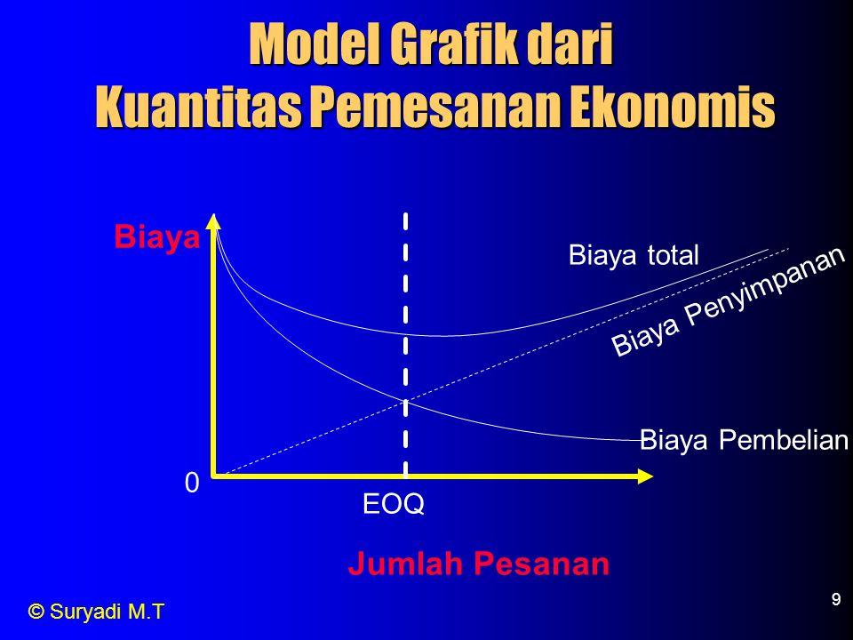 © Suryadi M.T 9 Biaya Jumlah Pesanan 0 EOQ Biaya total Biaya Penyimpanan Biaya Pembelian Model Grafik dari Kuantitas Pemesanan Ekonomis