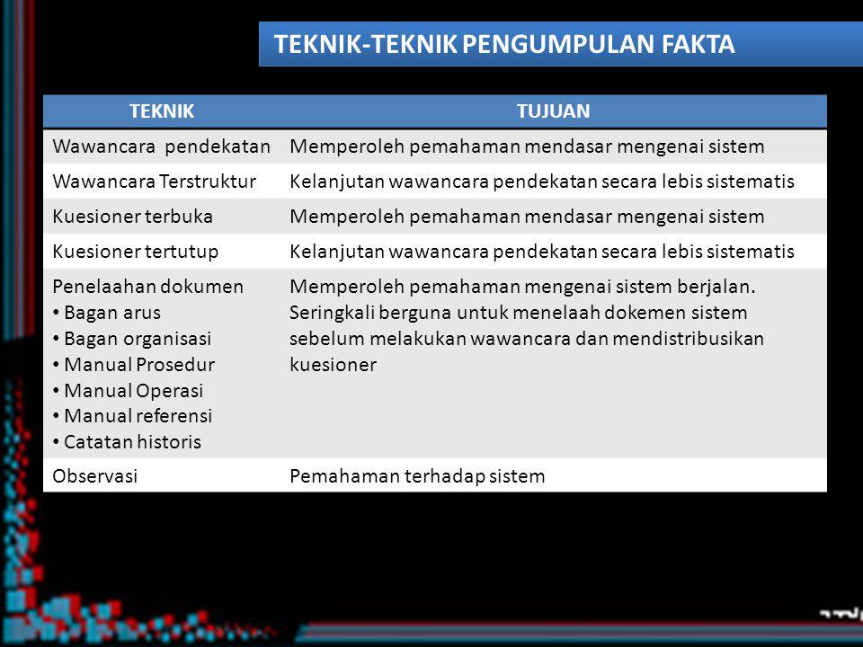 TEKNIK-TEKNIK MENGORGANISASIKAN FAKTA TEKNIKTUJUAN Pengukuran kerjaMengikhisarkan sumberdaya yang dibutuhkan untuk berbagai tugas Distribusi kerjaMengikhtisarkan penggunaan jam kerja karyawan untuk pelaksanaan tugas-tugas Analisis arus informasi Arus dok&analitis Arus keputusan Arus data logis Med.Warnier-orr Menggambarkan secara grafis arus dan hubungan dan kebutuhan-kebutuhan proses dengan fokus pada modularitas (memberi gambaran menyeluruh berkaitan dg pemrosesan transaksi dlm organisasi) (menekankan pada rantai keputusan yang berkaitan dg subsistem ttn dlm perusahaan) (menekankan pada arus logis kejadian yg harus muncul dlm sistem ttn) (berdasar pada analisis keluaran aplikasi&pemilihan aplikasi menjadi struktur hirarkis modul untuk melakukan pemrosesan yg diperlukan) Analisis keputusanMengikhtisarkan keputusan dan informasi yang dibutuhkan Analisis FungsionalMengikhtisarkan fungsi dan informasi yang berikaitan Analisis MatriksMengikhtisarkan data masukan/keluaran yang berikaitan NaratifIkhtisar tertulis Ikhtisar file/laporan