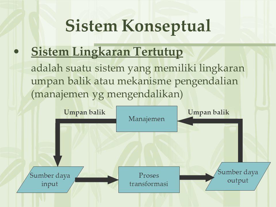 Sistem Konseptual Sistem Lingkaran Tertutup adalah suatu sistem yang memiliki lingkaran umpan balik atau mekanisme pengendalian (manajemen yg mengendalikan) Sumber daya input Sumber daya output Proses transformasi Manajemen Umpan balik