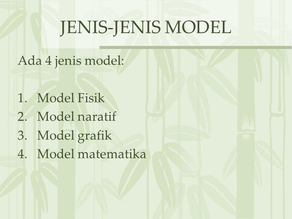 JENIS-JENIS MODEL Ada 4 jenis model: 1.Model Fisik 2.Model naratif 3.Model grafik 4.Model matematika