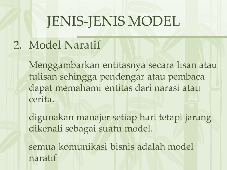 JENIS-JENIS MODEL 2.Model Naratif Menggambarkan entitasnya secara lisan atau tulisan sehingga pendengar atau pembaca dapat memahami entitas dari narasi atau cerita.