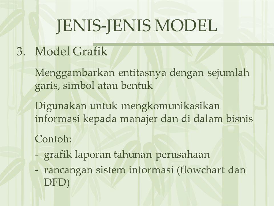 JENIS-JENIS MODEL 3.Model Grafik Menggambarkan entitasnya dengan sejumlah garis, simbol atau bentuk Digunakan untuk mengkomunikasikan informasi kepada manajer dan di dalam bisnis Contoh: - grafik laporan tahunan perusahaan -rancangan sistem informasi (flowchart dan DFD)
