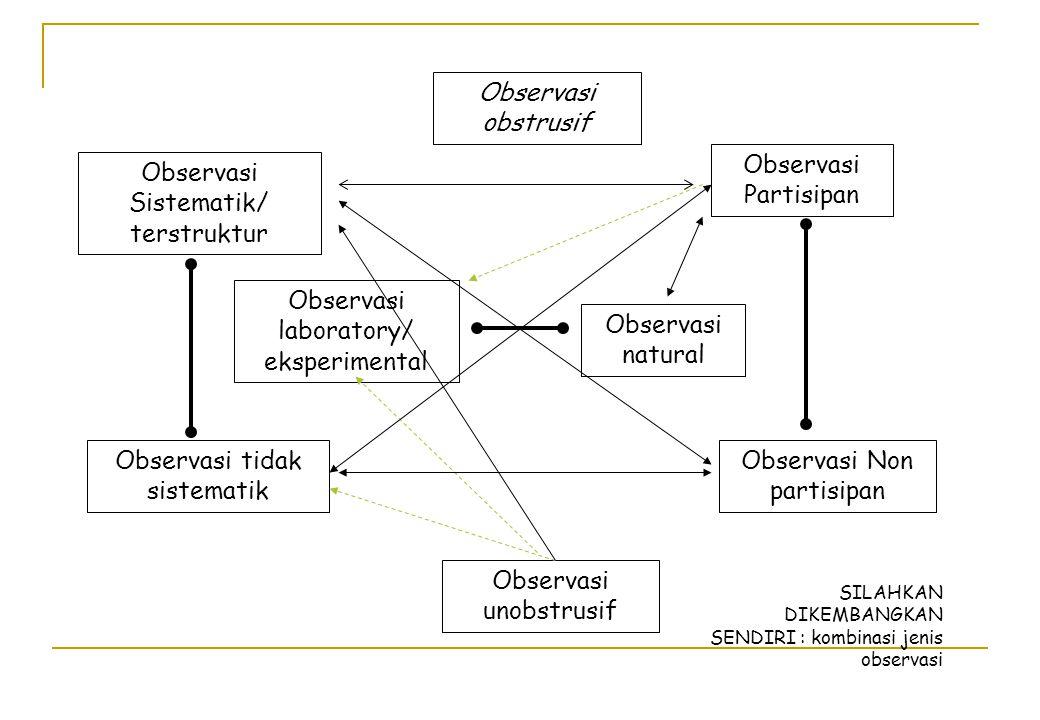 Observasi Sistematik/ terstruktur Observasi Partisipan Observasi laboratory/ eksperimental Observasi unobstrusif Observasi tidak sistematik Observasi